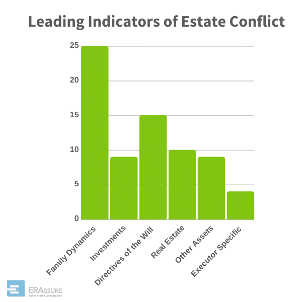 Leading Indicators of Estate Conflict