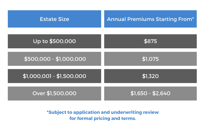 Executor Liability Insurance Premiums